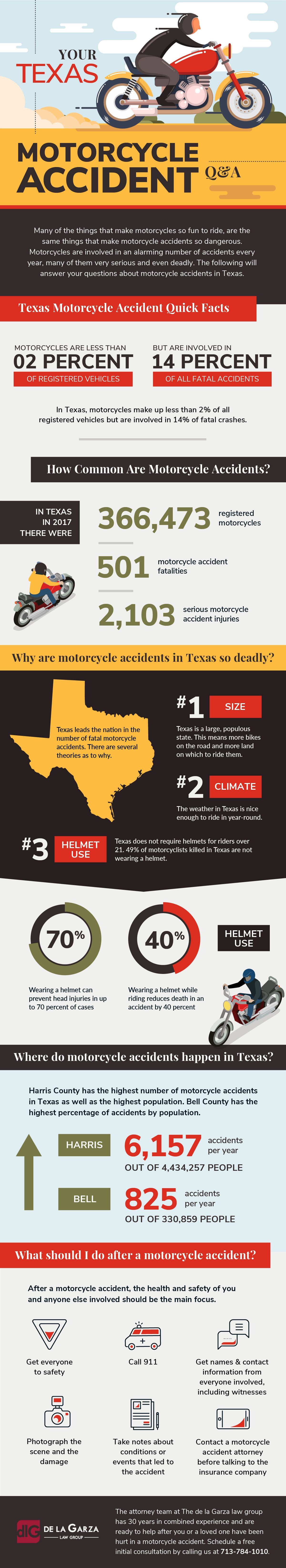 DLG Motorcycle Accident Infographic full